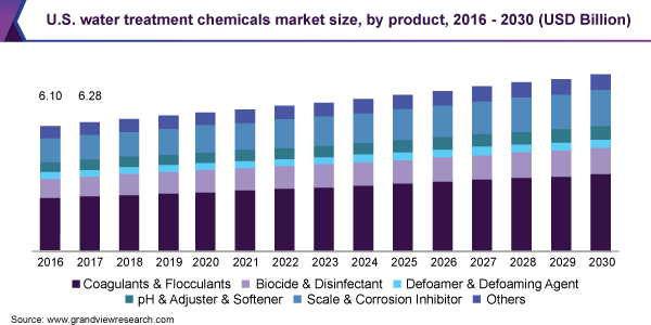 U.S. water treatment chemicals market size, by product, 2016 - 2030 (USD Billion)
