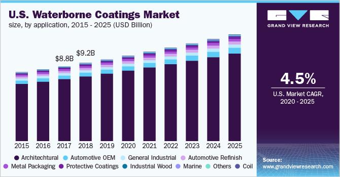U.S. waterborne coatings market size, by resin, 2014 - 2025 (USD Billion)