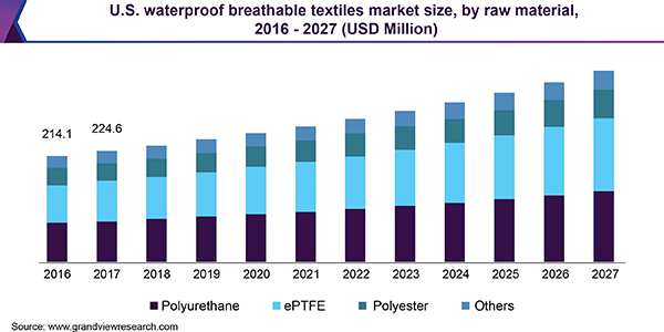 U.S. Waterproof Breathable Textiles market