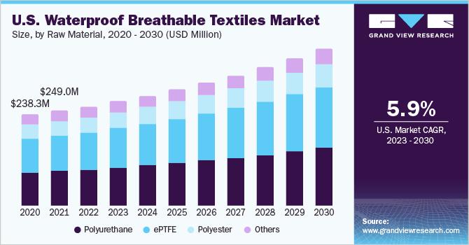 Waterproof Breathable Textiles Market | WBT Industry Report 2019-2025