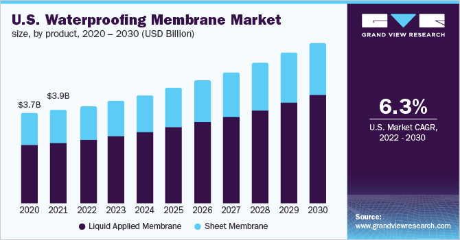 U.S. waterproofing membranes market revenue, by application, 2014 - 2025 (USD Billion)