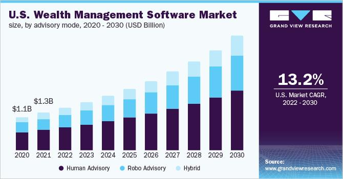 U.S. wealth management software market size, by advisory mode, 2014 - 2025 (USD Billion)