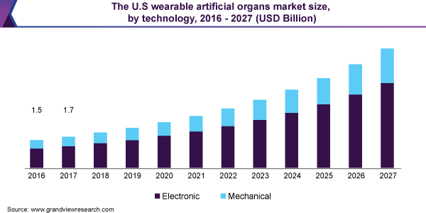 The U.S wearable artificial organs market size, by technology, 2016 - 2027 (USD Billion)