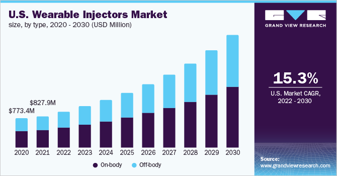 U.S. wearable injectors market, by technology, 2014 - 2025 (USD Million)