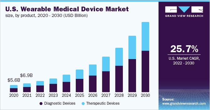 U.S. wearable medical device market size, by product, 2016 - 2027 (USD Billion)