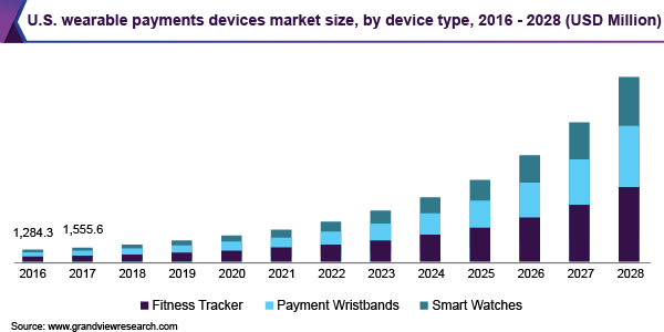 U.S. wearable payments devices market size, by device type, 2016 - 2028 (USD Million)