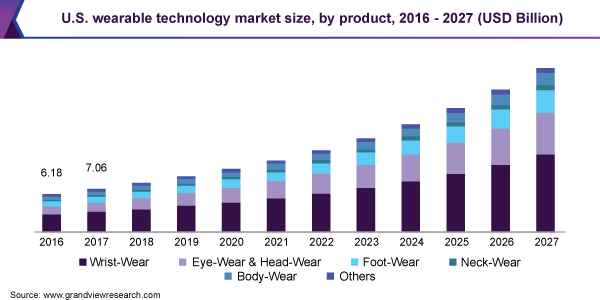 U.S. wearable technology market size