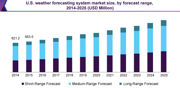U.S. weather forecasting system and solutions market