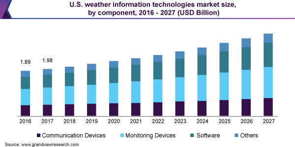 U.S. weather information technologies market size