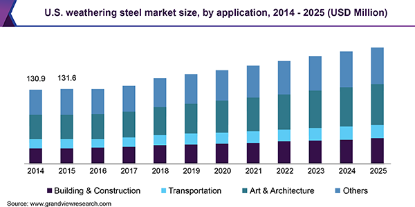 U.S. weathering steel market size, by application, 2014 - 2025 (USD Million)