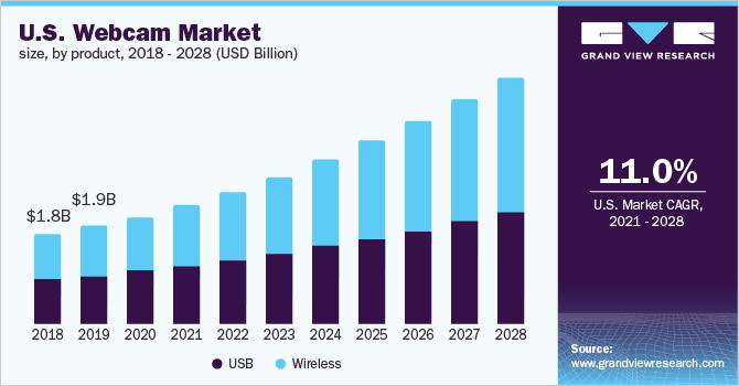 U.S. webcam market size, by technology, 2014 - 2025 (USD Billion)