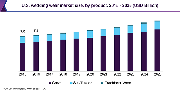 U.S. wedding wear market