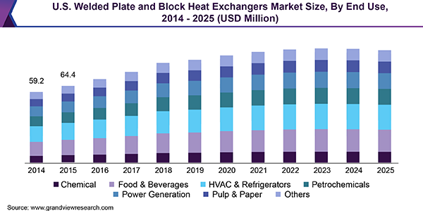 U.S. Welded Plate and Block Heat Exchangers Market Size, By End Use, 2014 - 2025 (USD Million)