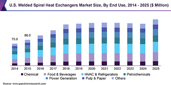 U.S. Welded Spiral Heat Exchangers Market Size, By End Use, 2014 - 2025 (USD Million)