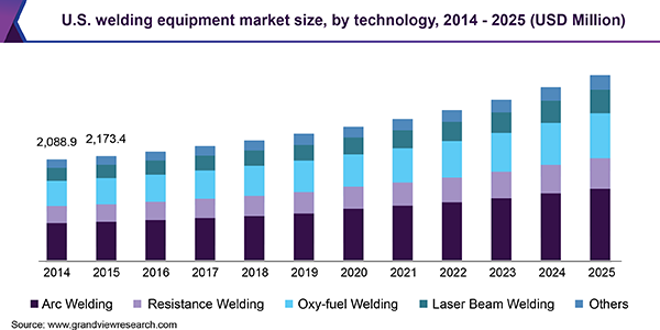 U.S. welding equipment market size, by technology, 2014 - 2025 (USD Million)