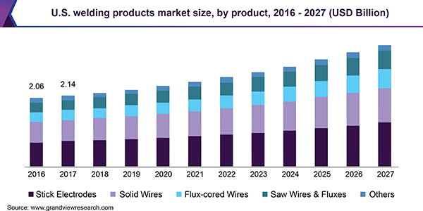 U.S. welding products Market