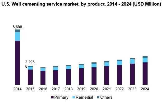 U.S. Well cementing service market, by product, 2014 - 2024 (USD Million)