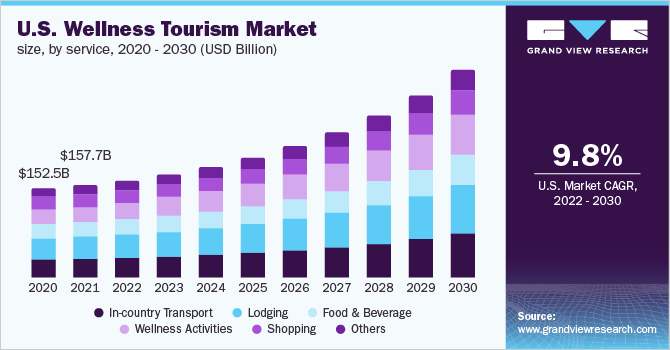 U.S. wellness tourism market size, by service, 2015 - 2026 (USD Billion)