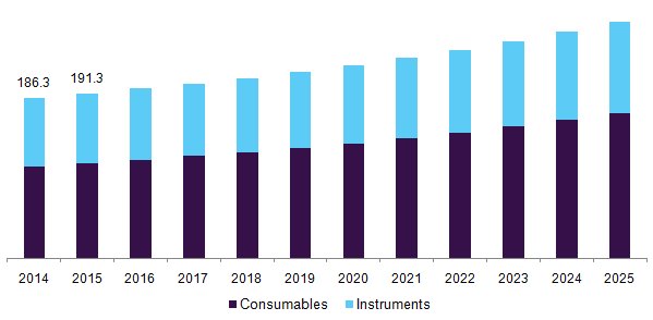 U.S. western blotting market, by product, 2014 - 2025 (USD Million)