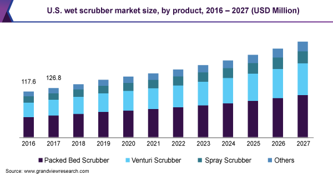 U.S. wet scrubber market size