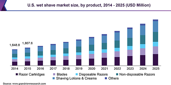 U.S. wet shave market