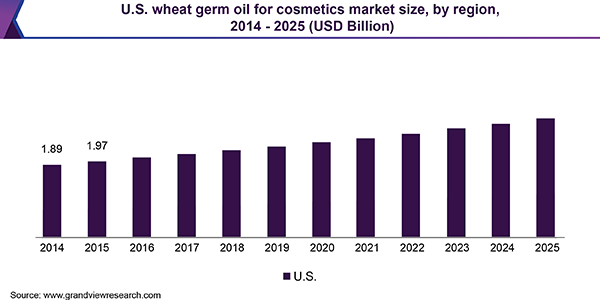 U.S. wheat germ oil for cosmetics market