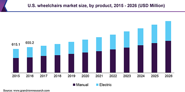 U.S. wheelchairs market size, by product, 2015 - 2026 (USD Million)