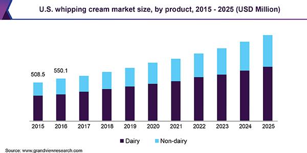U.S. whipping cream market