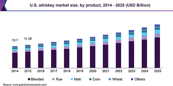 U.S. whiskey market
