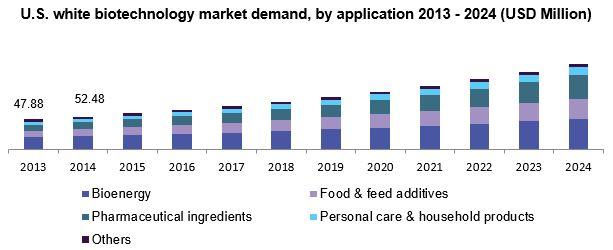 U.S. white biotechnology market