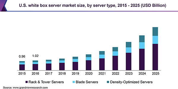 U.S. white box server market size, by server type, 2015 - 2025 (USD Billion)
