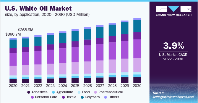 White Oil Market Size & Share | Global Industry Report, 2019-2025
