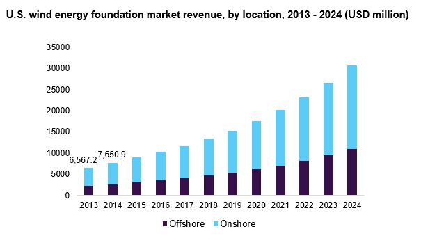 U.S. wind energy foundation market