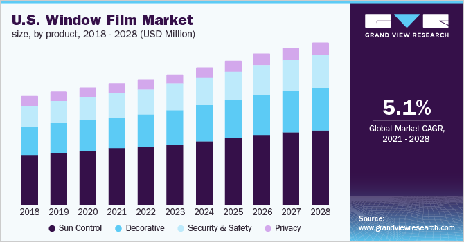 Window Film Market Size Share Industry Ysis Report