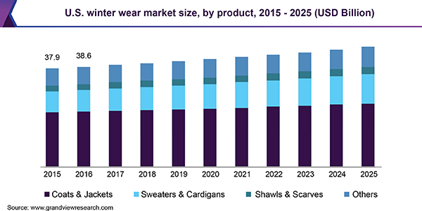 U.S. winter wear market size