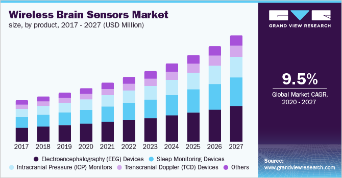 U.S. wireless brain sensors market size, by product, 2015 - 2027 (USD Million)