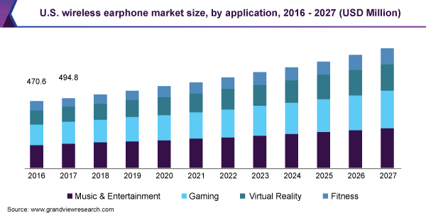 U.S. wireless earphone market size, by application, 2016 - 2027 (USD Million)