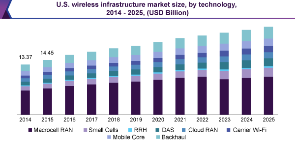 U.S. wireless infrastructure market