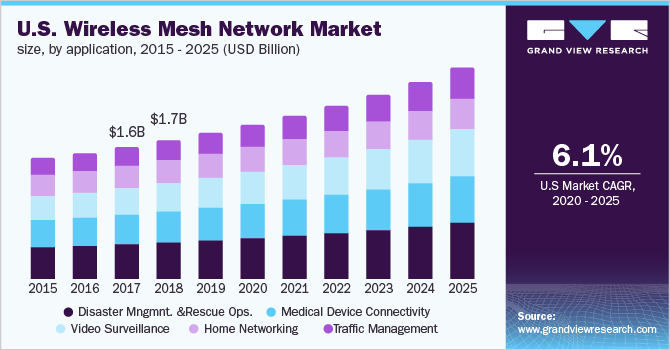U.S. wireless mesh network Market
