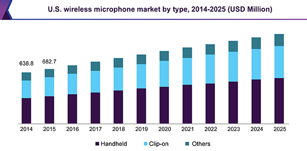 U.S. wireless microphone market