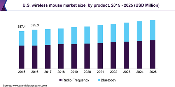 U.S. wireless mouse market