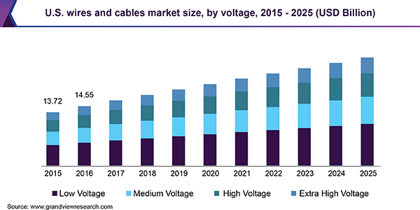 U.S. wires and cables market