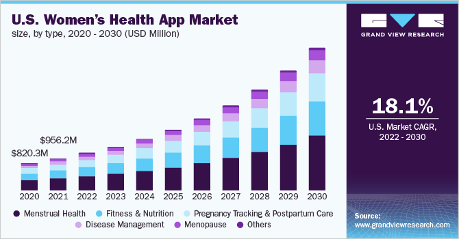 U.S. women's health app market size, by type, 2015 - 2026 (USD Million)