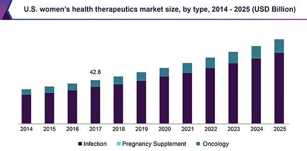 U.S. womens health therapeutics market