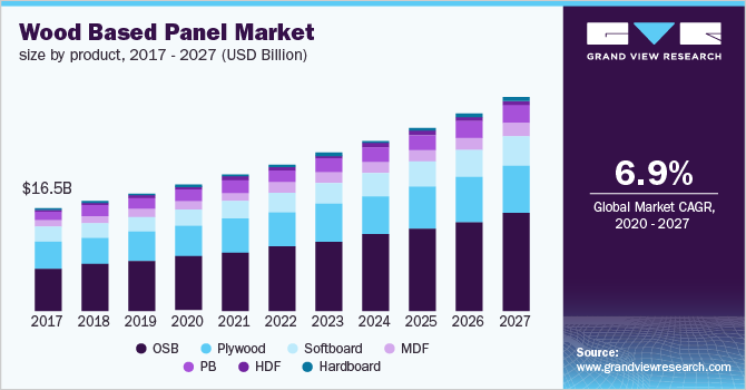 U.S. wood based panel market