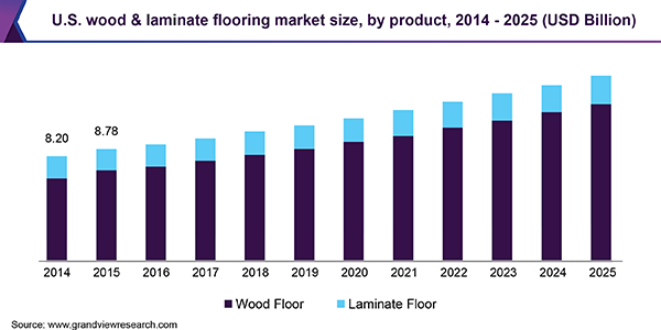 U.S. wood & laminate flooring market