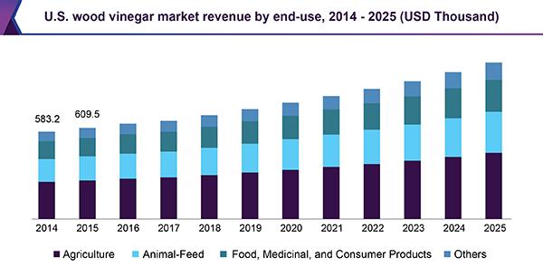 U.S. wood vinegar market revenue by end-use, 2014 - 2025 (USD Thousand)