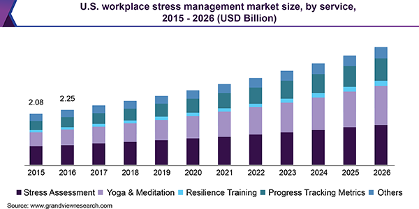 U.S. Workplace Stress Management Market size