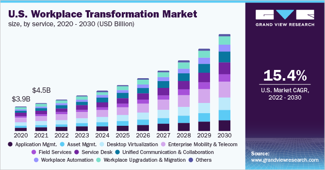 U.S. workplace transformation market size, by service, 2016 - 2027 (USD Billion)