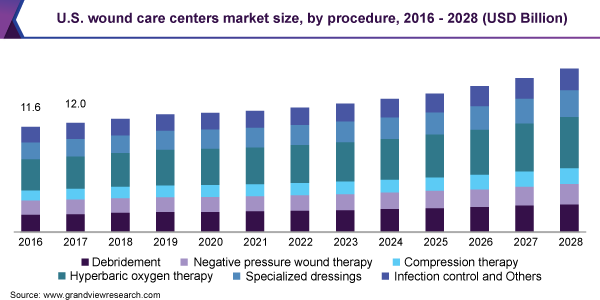 U.S. wound care centers market size, by procedure, 2016 - 2028 (USD Billion)